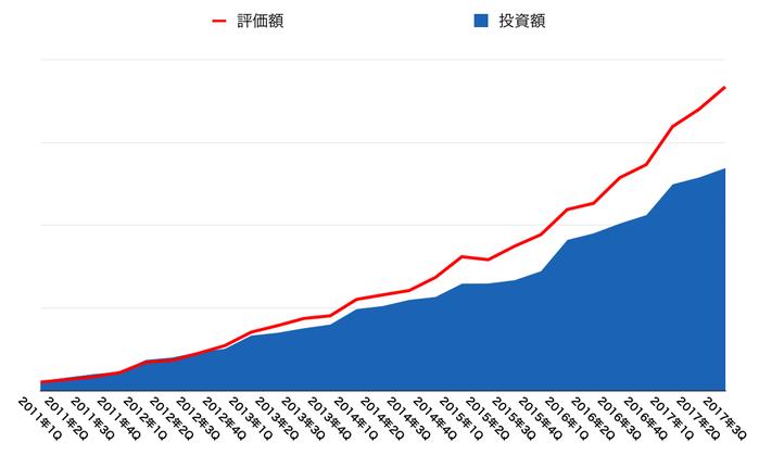 運用資産の推移(2017年12月末)