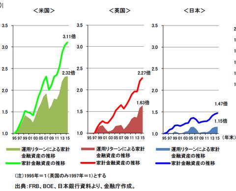 金融資産の推移