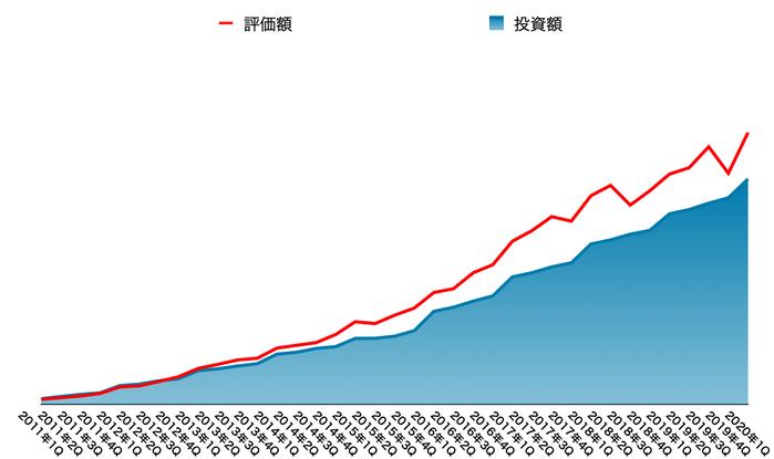 運用資産の推移(2020年6月末)