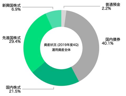 アセットアロケーション(運用資産全体2020年3月末)
