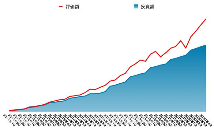 運用資産の推移(2021年3月末)