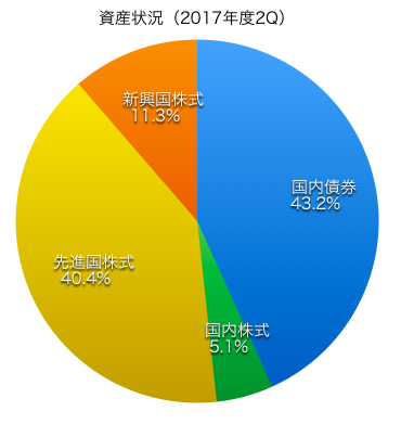 2017年2Qアセット・アロケーション