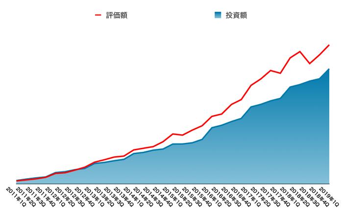 運用資産の推移(2019年6月末)