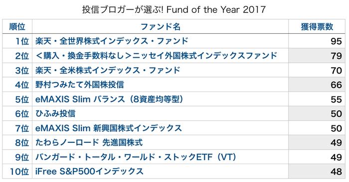 投信ブロガーが選ぶ! Fund of the Year 2017入賞ファンド