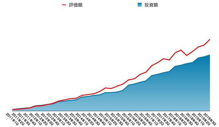 運用資産の推移(2019年12月末)