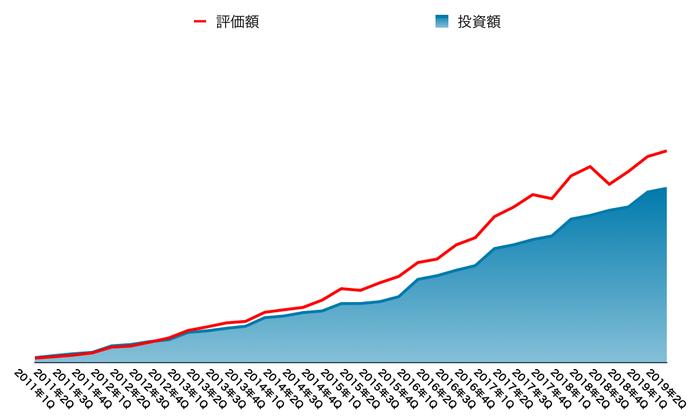 運用資産の推移(2019年9月末)