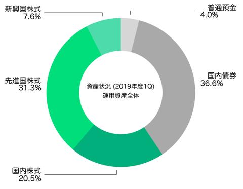 アセットアロケーション(運用資産全体2019年6月末)