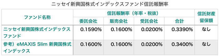 ニッセイ新興国株式インデックスファンド