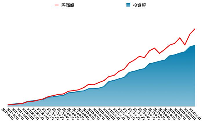運用資産の推移(2020年9月末)