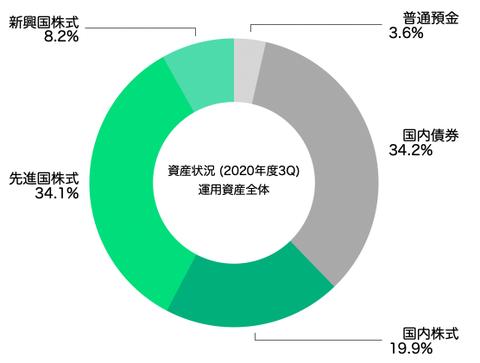 アセットアロケーション(運用資産全体2020年12月末)