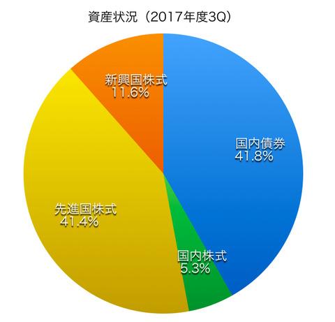 アセットアロケーション(2017年12月末)