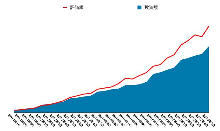 運用資産の推移(2018年6月末)