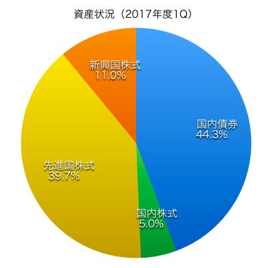 201701Q2