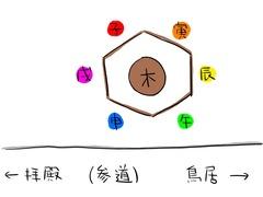 鷲宮神社絵馬掛け所図式