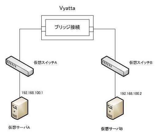 素人のサーバ構築とか      Vyattaでブリッジ接続    コメント一覧トラックバック