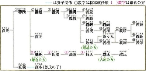 足利氏系図