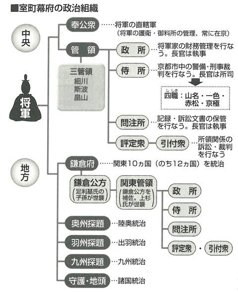 室町幕府の組織図