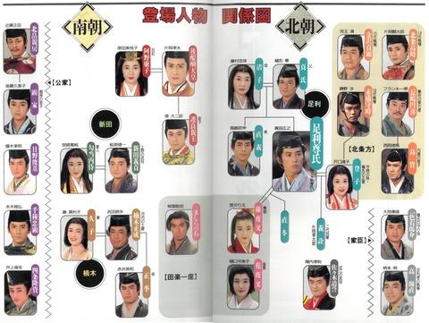 大河ドラマ「太平記」登場人物 相関図