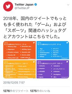2018年にtwitterでもっとも使われたゲームのハッシュタグランキングが発表される
