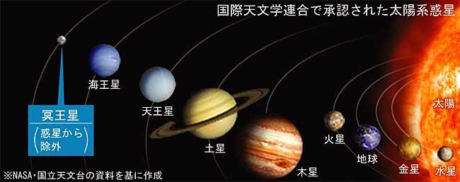 スカイクラッドの観測所準惑星のプルート (ニューホラインズンズによる冥王星の初撮影!)コメント