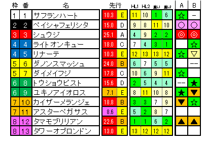 函館スプリントS ラップ適性解析