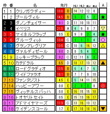 2019 NHKマイルカップ 解析