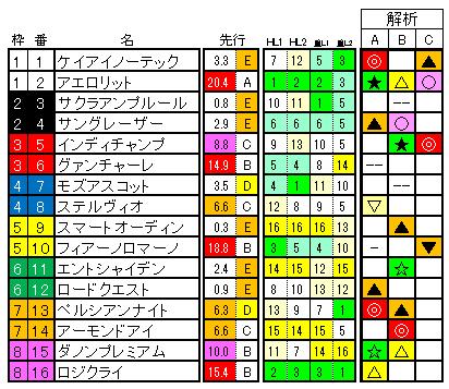 安田記念 ラップ適性 確定版