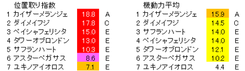 函館スプリントS 除外後 位置取り指数
