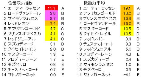 日経新春杯 位置取り指数