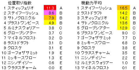 AJCC 位置取り指数 (登録段階