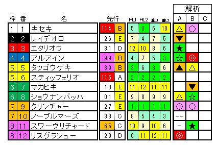 宝塚記念 ラップ