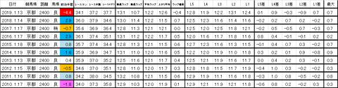 日経新春杯 過去ラップ 簡易