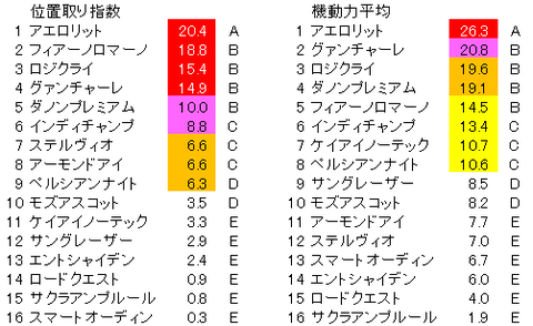 安田記念 位置取り指数 確定版