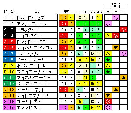 函館記念 ラップ適性