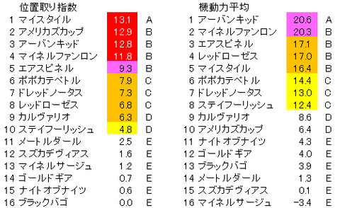 函館記念 位置取り指数