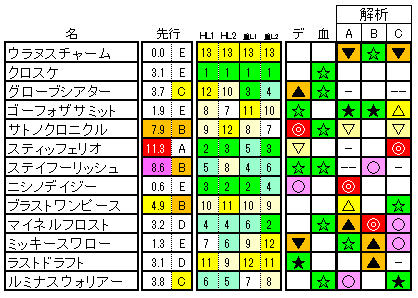 AJCC ラップ適性 (登録段階
