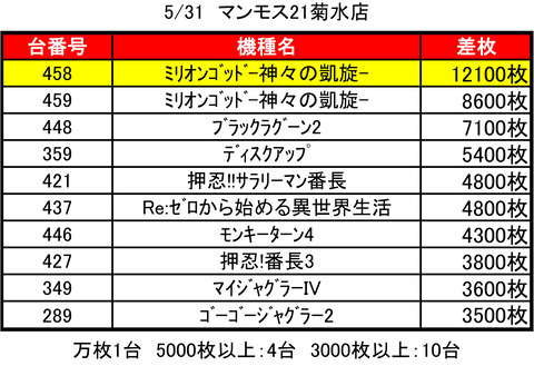 マンモス'21菊水0531top