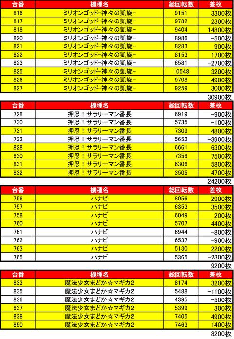 麻生ハッピー0828機種1