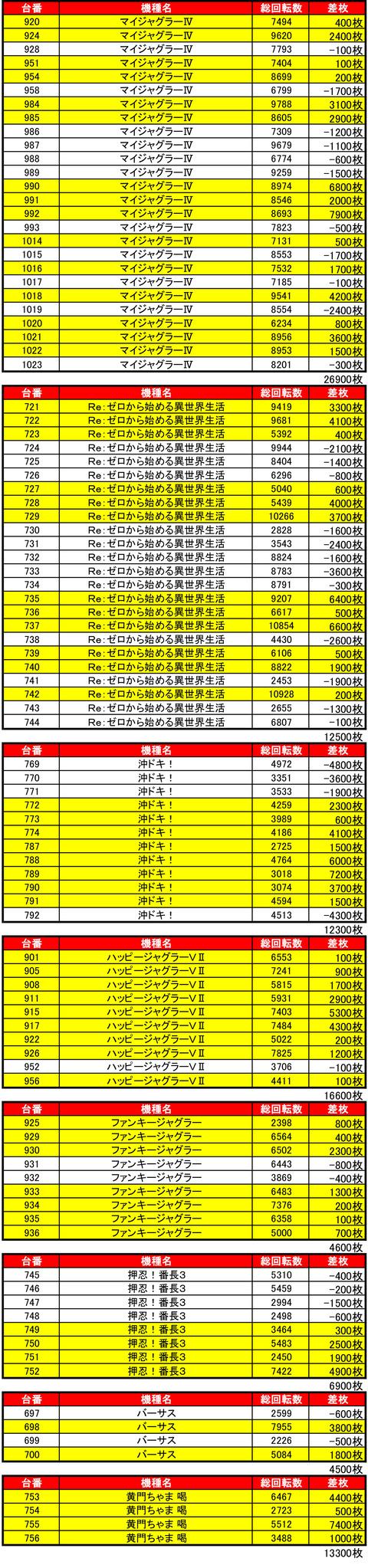 ひまわりタワー0820機種