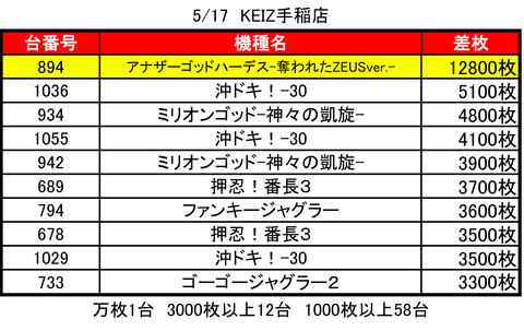 KEIZ0517top