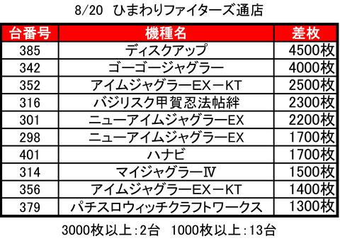 ファイターズ0820top