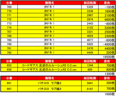 ひまわりタワー1013機種