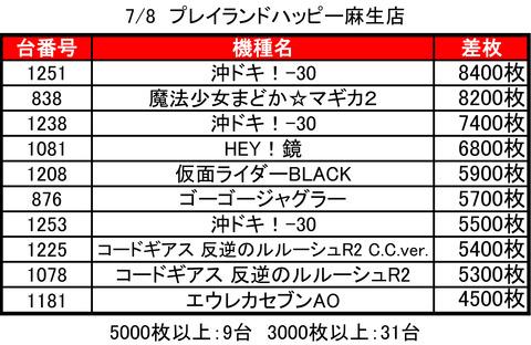 0708ハッピー麻生top