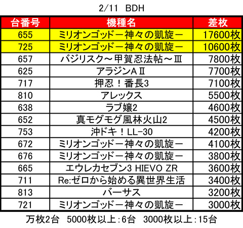 BDH0211top