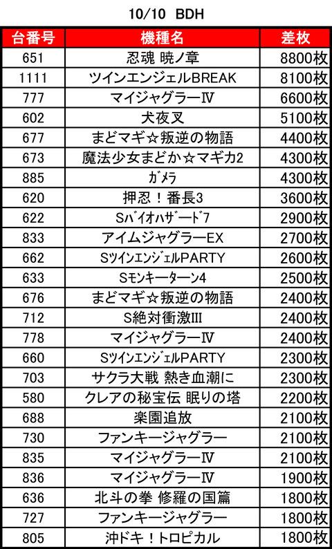 BDH1010top