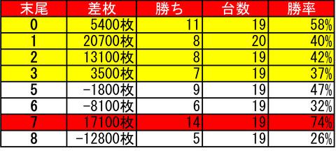 イーグルピュア0319台番