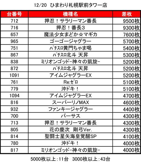 ひまわりタワー1220top