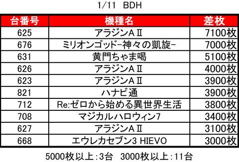 bdh0111top