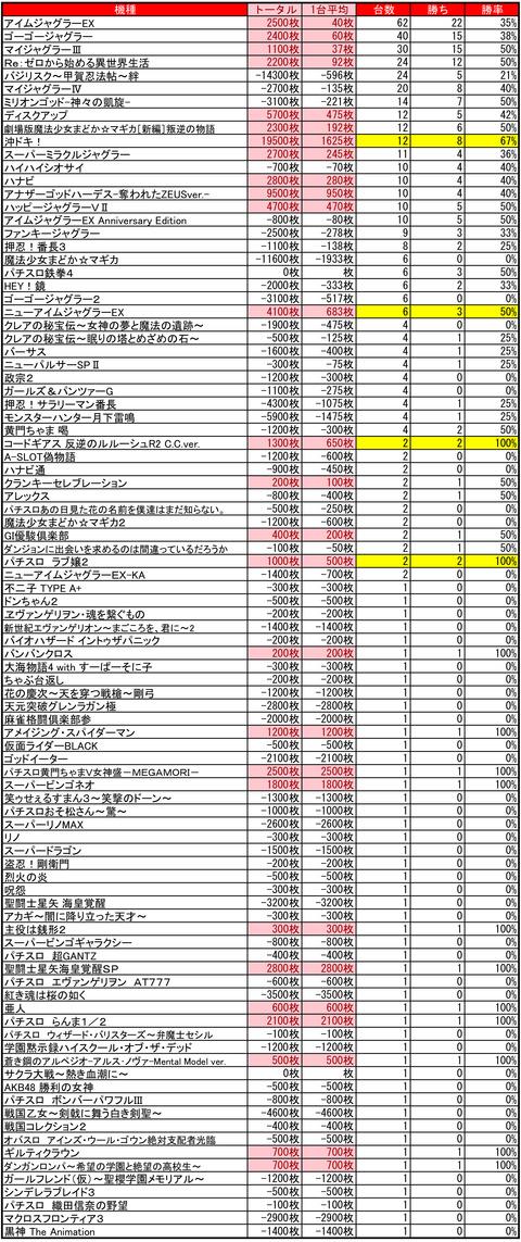 ひまわりタワー1013