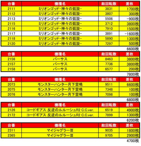 がちゃ1122機種